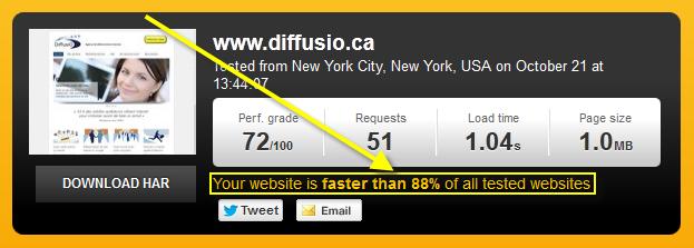 Relation entre la vitesse d'un site Web et son positionnement sur Google
