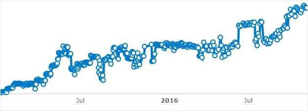 Évolution de la visibilité d'un site sur deux ans