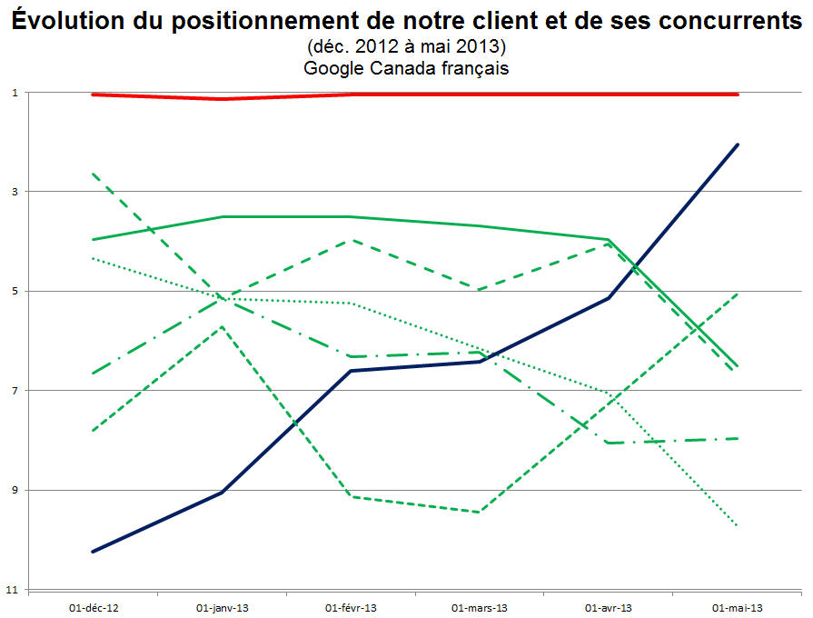 positionnement-site-concurrent